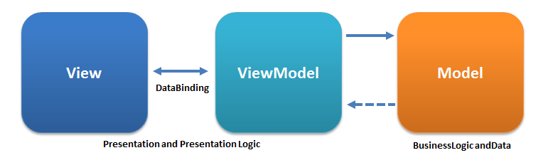 https://en.wikipedia.org/wiki/Model%E2%80%93view%E2%80%93viewmodel